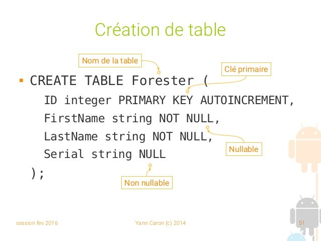 session fev 2016 Yann Caron (c) 2014 51 Création de table  CREATE TABLE Forester ( ID integer PRIMARY KEY AUTOINCREMENT, ...