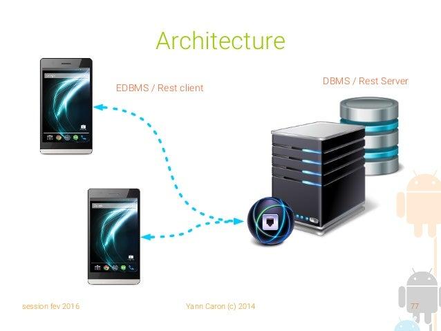 session fev 2016 Yann Caron (c) 2014 77 Architecture EDBMS / Rest client DBMS / Rest Server