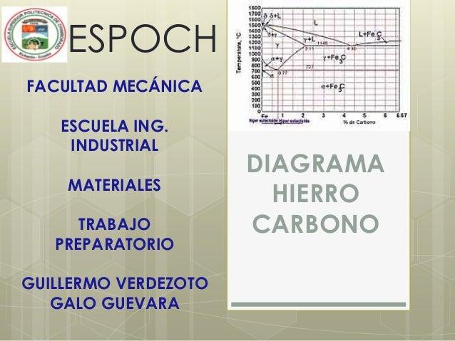 DIAGRAMA HIERRO CARBONO ESPOCH FACULTAD MECÁNICA ESCUELA ING. INDUSTRIAL MATERIALES TRABAJO PREPARATORIO GUILLERMO VERDEZO...