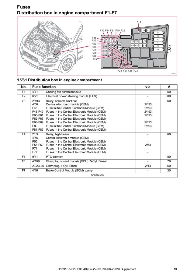 Volvo C30 Fuse Box Diagram - Wiring Diagram All touch-large -  touch-large.huevoprint.it | Volvo C30 Fuse Box Diagram |  | Huevoprint