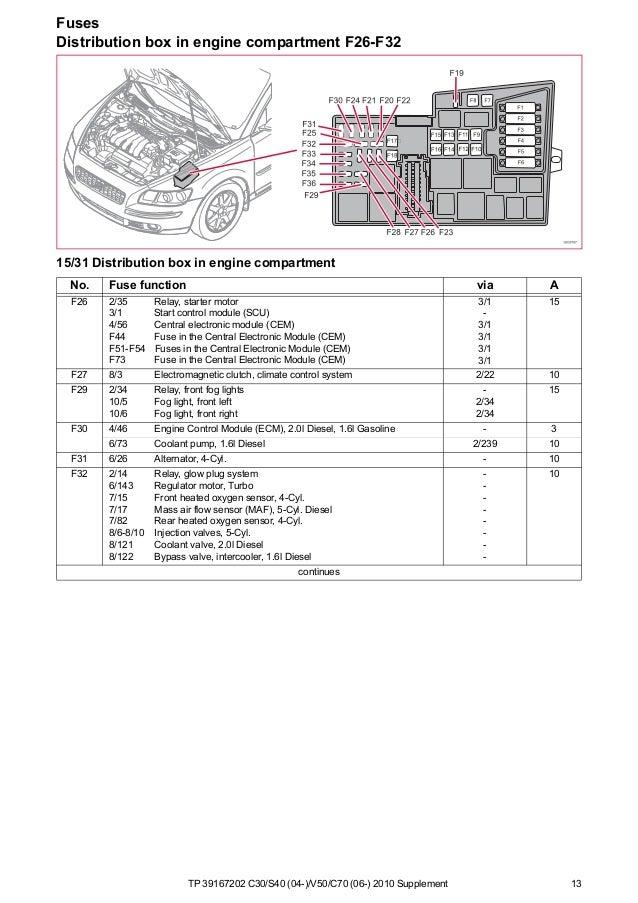Volvo C30 1 6d Engine Diagram - Wiring Diagram M1 on