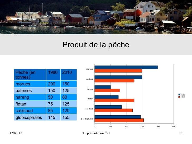 Produit de la pêche                                      morues   Pêche (en       1980   2010   tonnes)                   ...