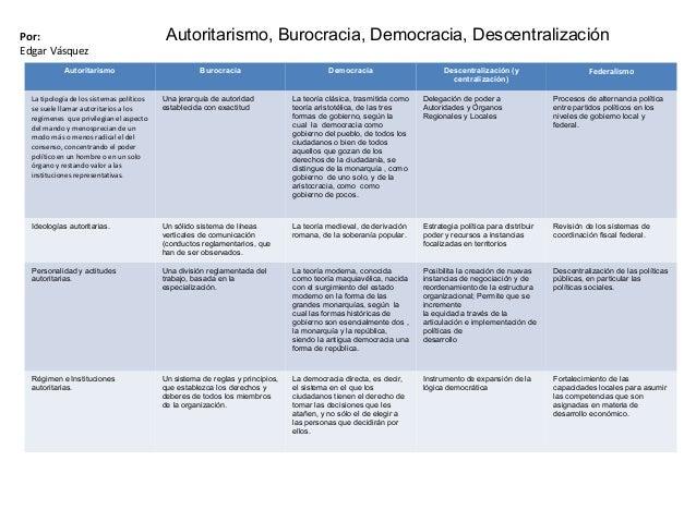 Autoritarismo Burocracia Democracia Descentralización (y centralización) Federalismo La tipología de los sistemas político...