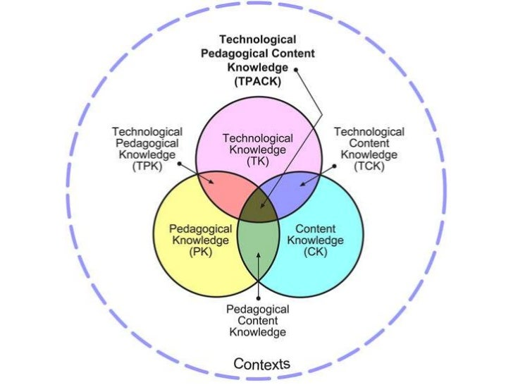 What is technology integration?• Teaching .. Highly complex – many types of  knowledge Knowledge about actual subject    K...