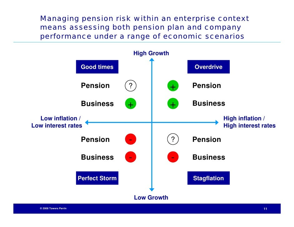 defined benefit mark to market Understanding the argument for market valuation of public pension liabilities   more options: share, mark as favorite  accounting for the finances of defined- benefit pension plans requires comparing the assets the plan.