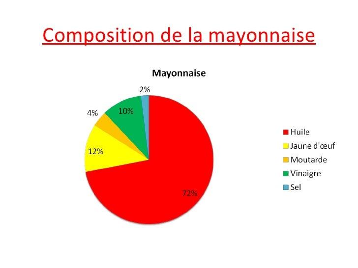 51 Composition De La Mayonnaise