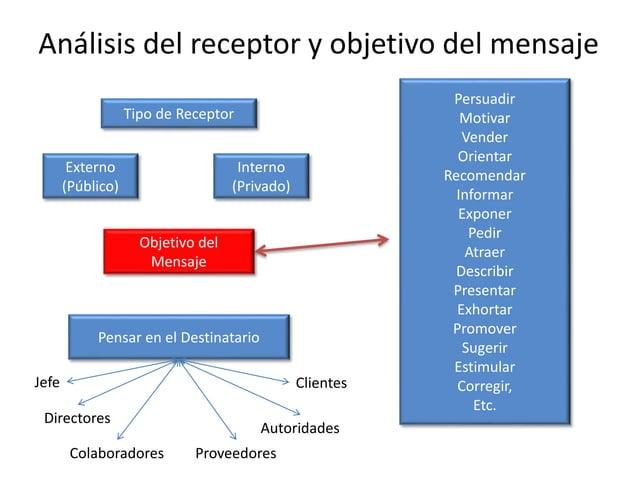 Tipo de Receptor Externo (Público) Interno (Privado) Objetivo del Mensaje Persuadir Motivar Vender Orientar Recomendar Inf...