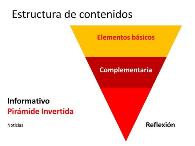Estructura de contenidos Informativo Pirámide Invertida Noticias Reflexión Complementaria Elementos básicos