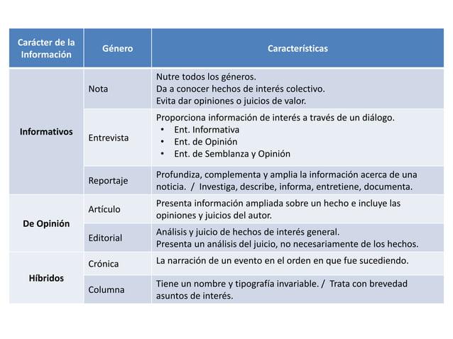 Carácter de la Información Género Características Informativos Nota Nutre todos los géneros. Da a conocer hechos de interé...