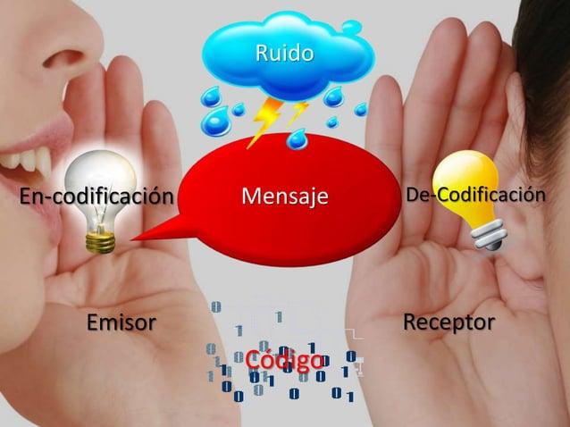 Emisor Receptor Mensaje Ruido Código En-codificación De-Codificación