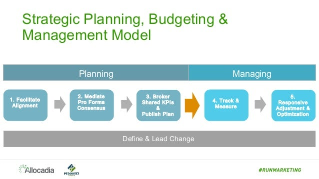 How Marketing Operations Leads the Annual Planning Process