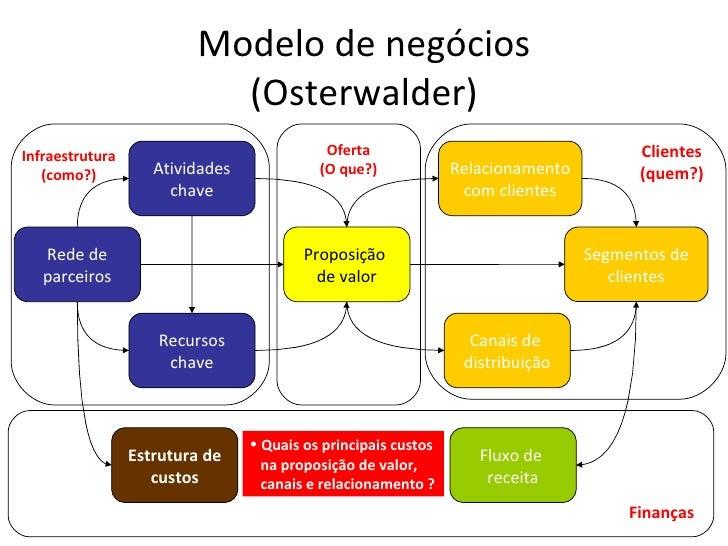 Modelo de negócios (Osterwalder) Canais de  distribuição Relacionamento com clientes Segmentos de clientes Proposição  de ...