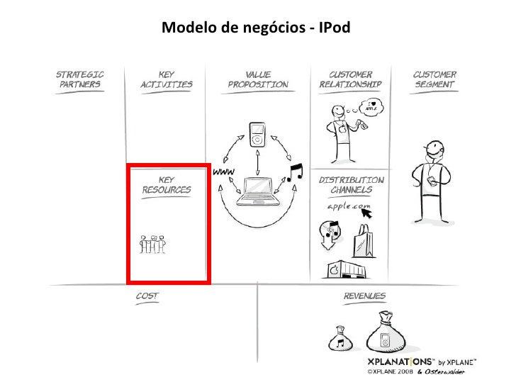 Modelo de negócios - IPod