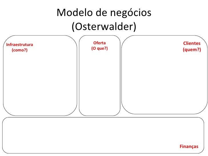 Modelo de negócios (Osterwalder) Infraestrutura (como?) Oferta (O que?) Clientes (quem?) Finanças