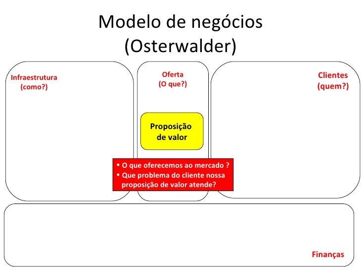 Modelo de negócios (Osterwalder) Proposição  de valor Infraestrutura (como?) Oferta (O que?) Clientes (quem?) Finanças <ul...
