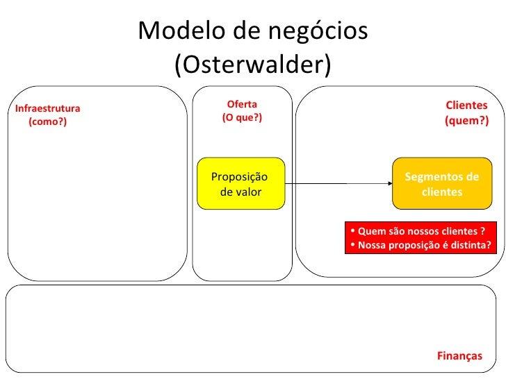 Modelo de negócios (Osterwalder) Segmentos de clientes Proposição  de valor Infraestrutura (como?) Oferta (O que?) Cliente...