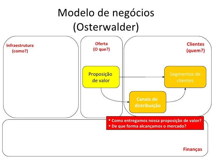 Modelo de negócios (Osterwalder) Canais de  distribuição Segmentos de clientes Proposição  de valor Infraestrutura (como?)...
