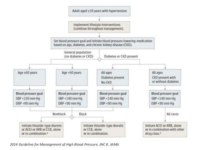 2014 Guideline for Management of High Blood Pressure. JNC 8. JAMA