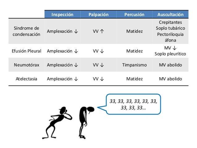Inspección Palpación Percusión Auscultación  Síndrome de  condensación  Amplexación ↓ VV ↑ Matidez  Crepitantes  Soplo tub...