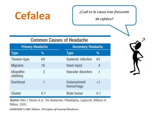 Cefalea ¿Cuál es la causa mas frecuente  de cefalea?  HARRISON'S 18th Edition. Principles of Internal Medicine.