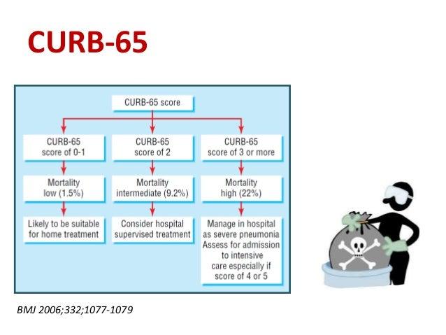 CURB-65  BMJ 2006;332;1077-1079