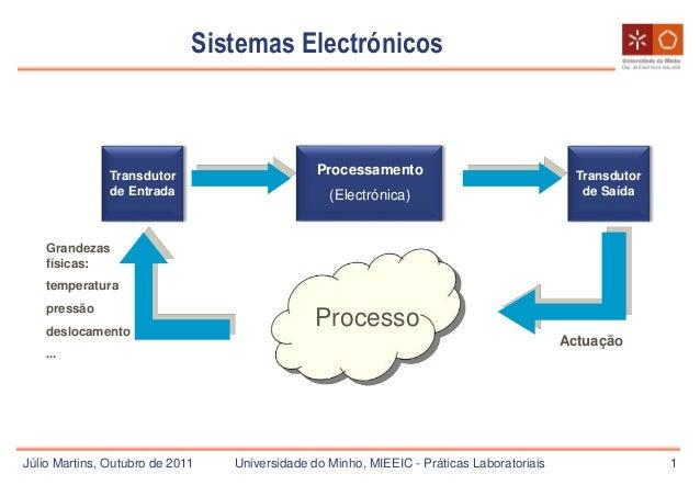 Dep. de Electrónica Industrial Sistemas Electrónicos 1 Processo Processamento (Electrónica) Transdutor de Entrada Transdut...