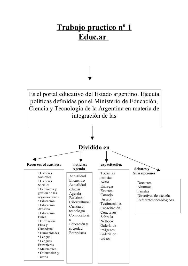 Trabajo practico nº 1                        Educ.ar Es el portal educativo del Estado argentino. Ejecuta políticas defini...
