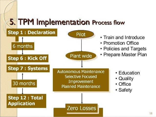a study of total productive maintenance implementation The purpose of this paper is to evaluate the contributions of total productive maintenance (tpm) initiatives towards improving manufacturing performance in ethiopian malt manufacturing.