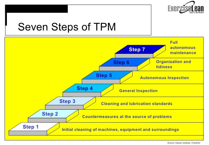 five phases of the training process model tpm Adkar change model 30 kotter's eight phases of  (tpm) total quality process  kirkpatrick's four levels of training evaluation model 15 training needs.