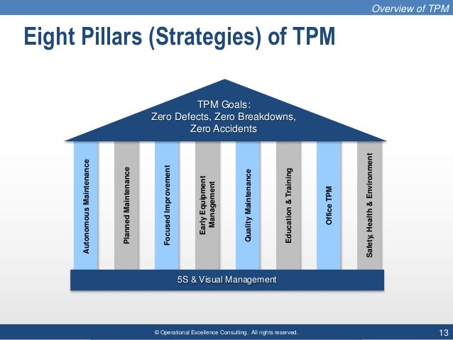 © Operational Excellence Consulting. All rights reserved. 13 Eight Pillars (Strategies) of TPM OfficeTPM Safety,Health&Env...