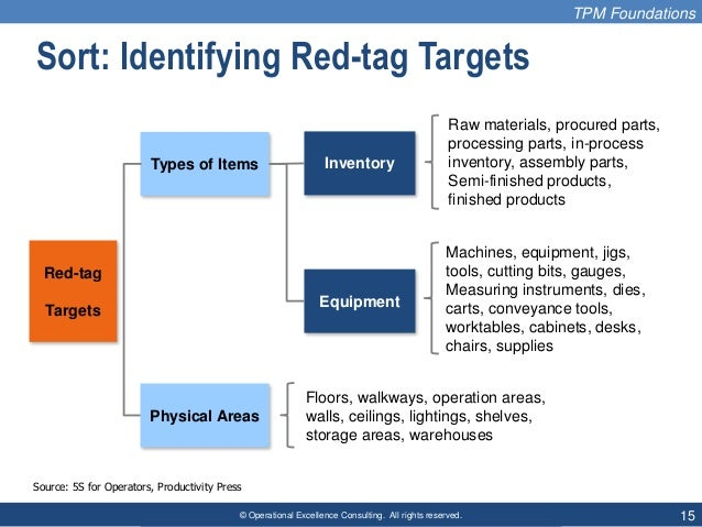 © Operational Excellence Consulting. All rights reserved. 15 Sort: Identifying Red-tag Targets Red-tag Targets Types of It...