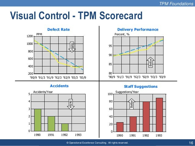 © Operational Excellence Consulting. All rights reserved. 16 Visual Control - TPM Scorecard TPM Foundations Staff Suggesti...