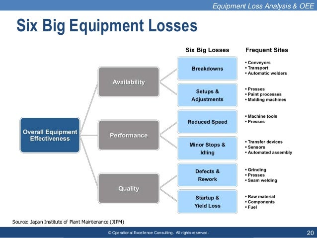 © Operational Excellence Consulting. All rights reserved. 20 Six Big Equipment Losses Source: Japan Institute of Plant Mai...