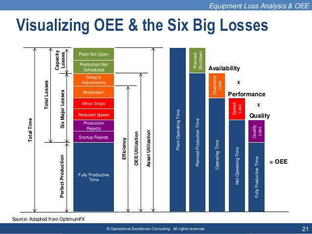 © Operational Excellence Consulting. All rights reserved. 21 Visualizing OEE & the Six Big Losses Plant Not Open Setup & A...