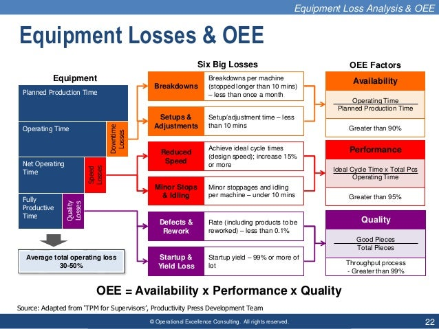 © Operational Excellence Consulting. All rights reserved. 22 Equipment Losses & OEE Six Big Losses Downtime Losses Quality...