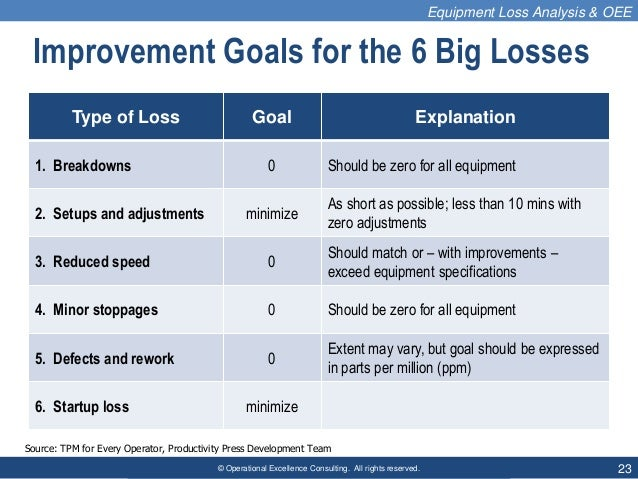 © Operational Excellence Consulting. All rights reserved. 23 Improvement Goals for the 6 Big Losses Type of Loss Goal Expl...