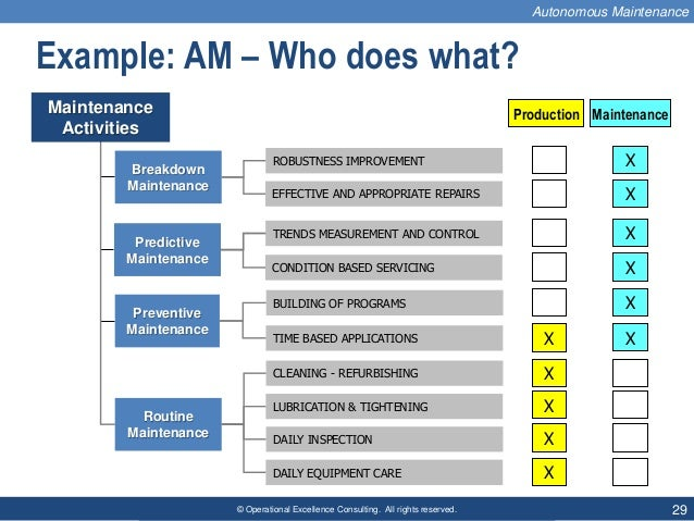 © Operational Excellence Consulting. All rights reserved. 29 Maintenance Activities Breakdown Maintenance Predictive Maint...