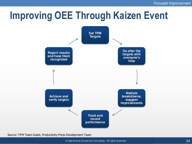 © Operational Excellence Consulting. All rights reserved. 34 Improving OEE Through Kaizen Event Set TPM Targets Go after t...