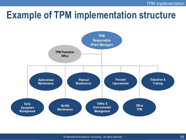 © Operational Excellence Consulting. All rights reserved. 35 Example of TPM implementation structure TPM Responsible (Plan...
