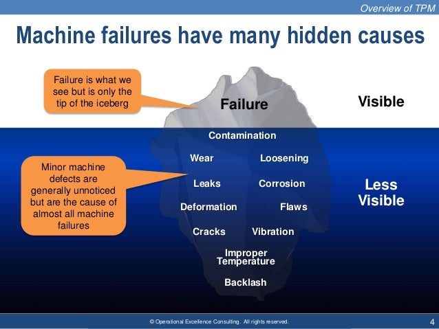 © Operational Excellence Consulting. All rights reserved. 4 Machine failures have many hidden causes Overview of TPM Failu...