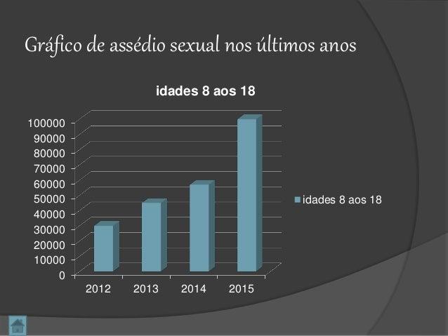 Gráfico de assédio sexual nos últimos anos 0 10000 20000 30000 40000 50000 60000 70000 80000 90000 100000 2012 2013 2014 2...