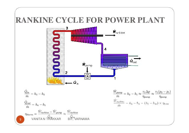 Introduction To Thermal Power Plants