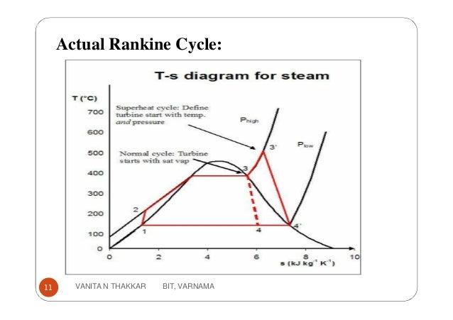 Actual Rankine Cycle: 11 VANITA N THAKKAR BIT, VARNAMA