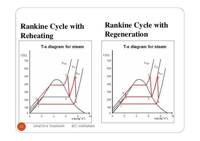 Rankine Cycle with Reheating Rankine Cycle with Regeneration 12 VANITA N THAKKAR BIT, VARNAMA