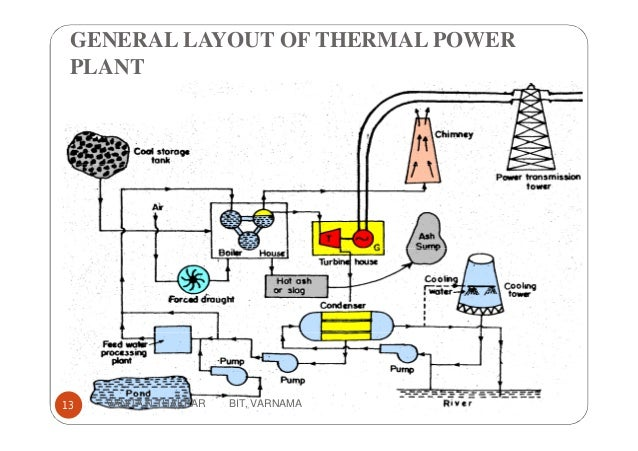 Thermal Power Station With Ac Generator Diagram - Product Wiring ...