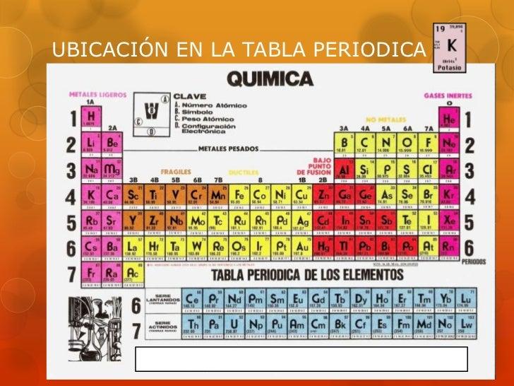 Tp potasio ubicacin en la tabla periodica urtaz Images