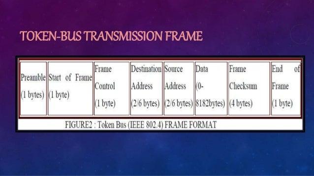 TOKEN-BUS TRANSMISSION FRAME