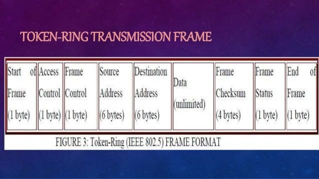TOKEN-RING TRANSMISSION FRAME