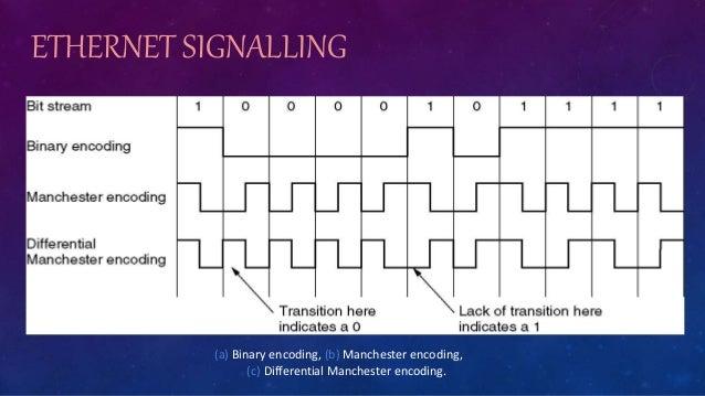 ETHERNET SIGNALLING (a) Binary encoding, (b) Manchester encoding, (c) Differential Manchester encoding.