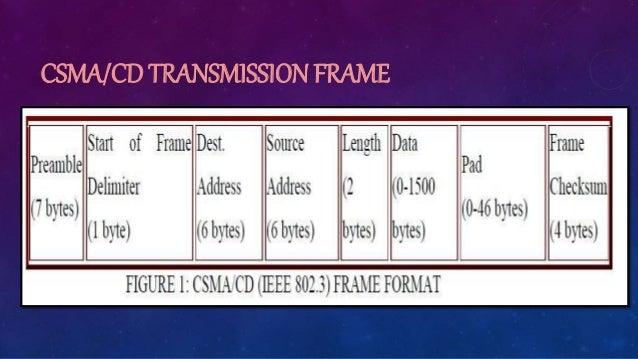 CSMA/CD TRANSMISSION FRAME
